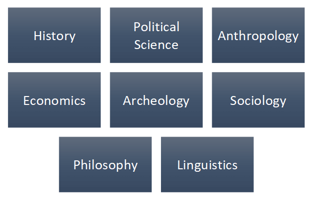 Different Fields of Social Science Assignments