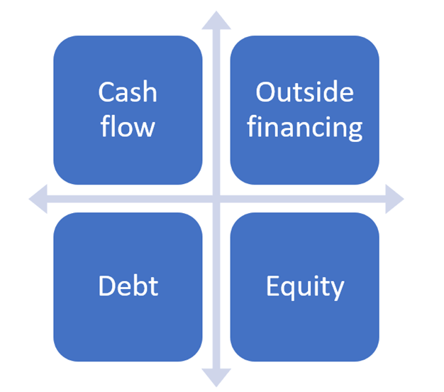 Ways of Capital Investment