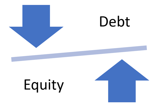 debt and equity