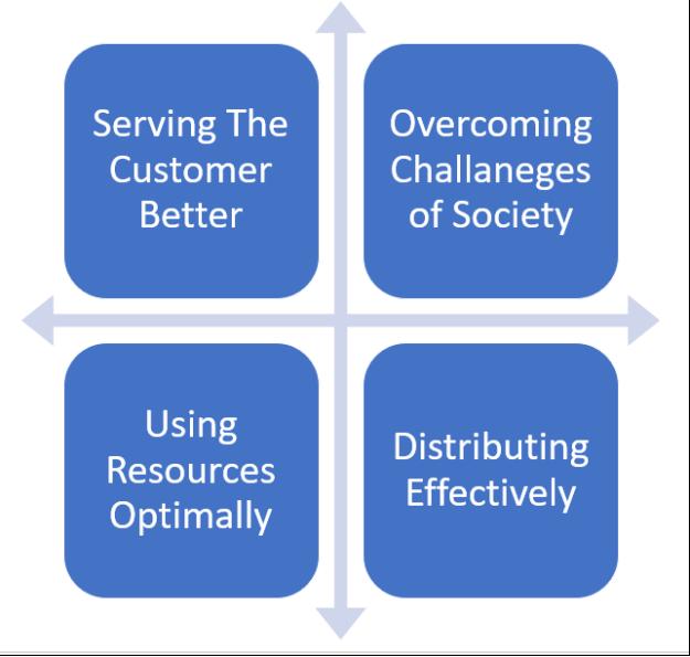 Effective Distribution marketing