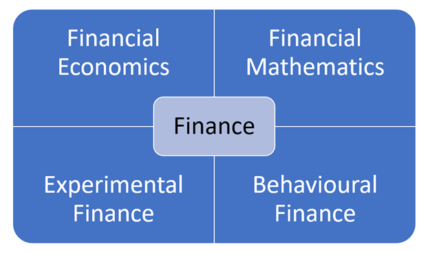 finance assignment areas