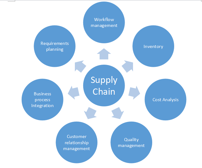 Topics That Are Covered In Supply Chain Management Assignments